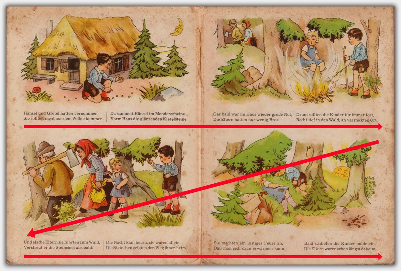 Textabfolge: erst linke Seite oben, dann rechte Seite oben, dann linke Seite unten und wieder rechte Seite unten.